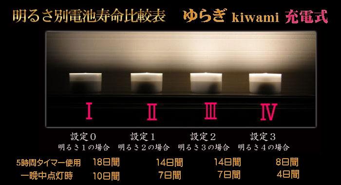 充電式ゆらぎkiwami電池寿命比較